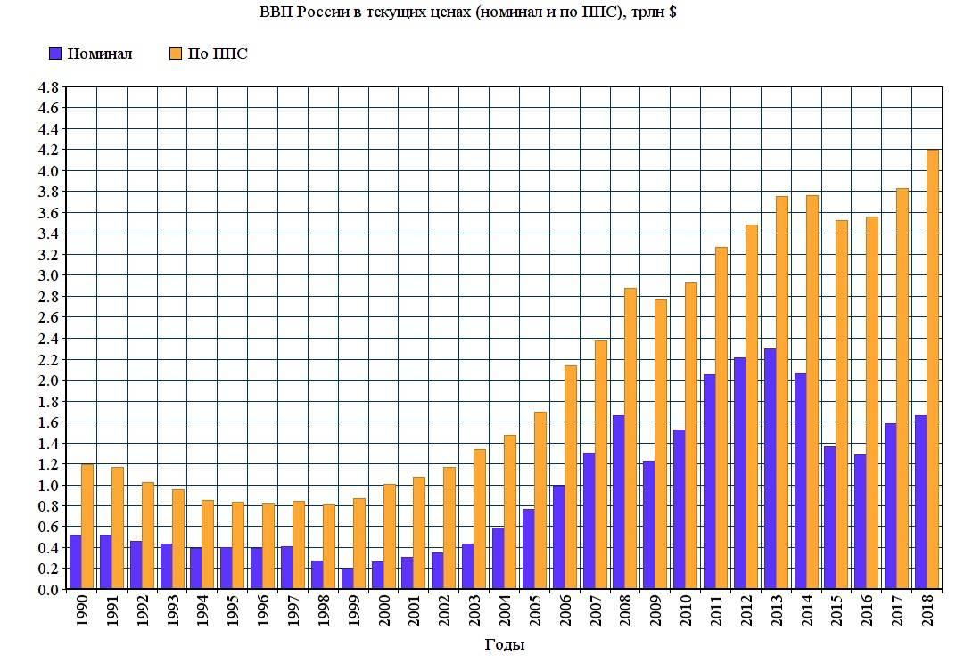 Ввп россии: объем, темпы роста, на душу населения, структура