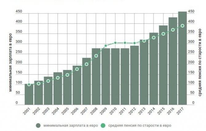 Средняя и минимальная пенсия в германии в 2021, 2020 году: размер, расчет пенсии
