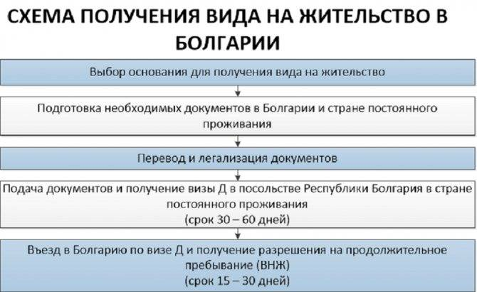 Получение гражданства болгарии в 2021 году, требования, цена, документы | provizu.ru