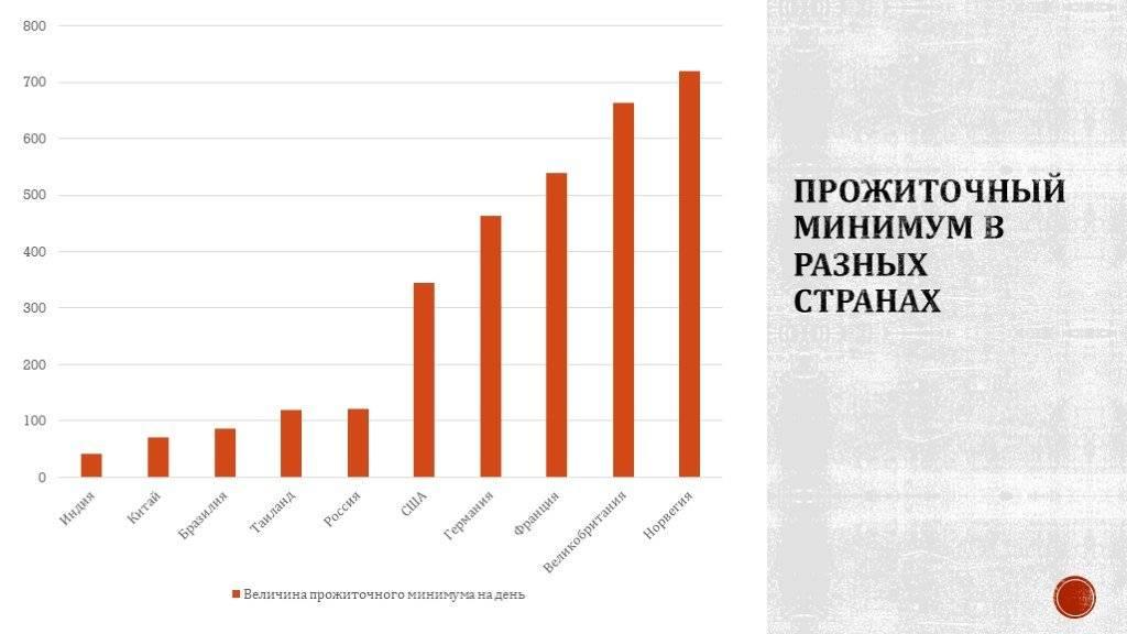 Реальный прожиточный минимум | рейтинг стран 2020-2021 | take-profit.org