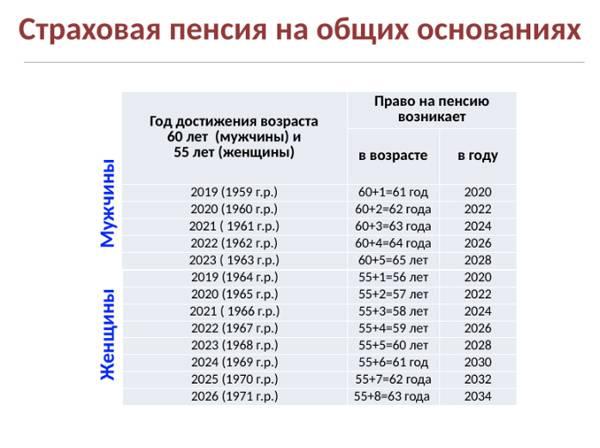 Средняя пенсия в польше в 2018-2021 году