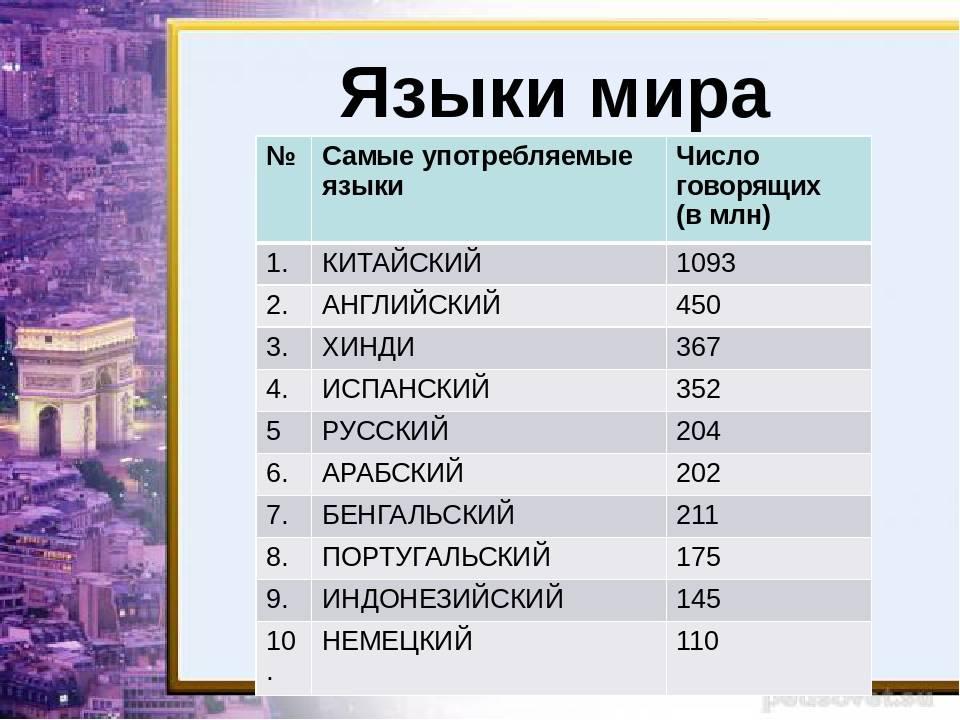 10 самых востребованных иностранных языков мира, рейтинг топ10
