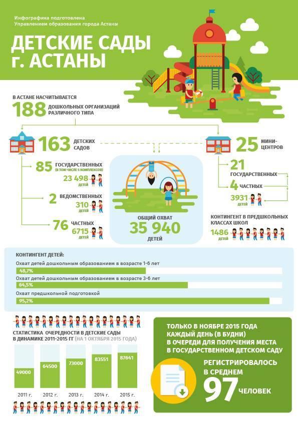 Зарплаты воспитателей детского сада в 2021 году в россии