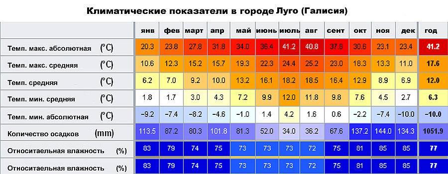 Климат в испании по сезонам, месяцам и регионам