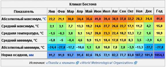 Особенности климата в великобритании в 2021 году по сезонам и месяцам