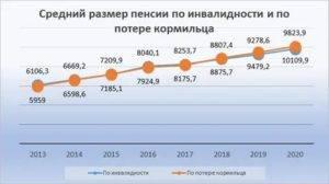 Статистика по годам изменения размера пенсии в финляндии