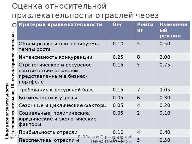 Оценка инвестиционной привлекательности предприятия: методы оценки компании