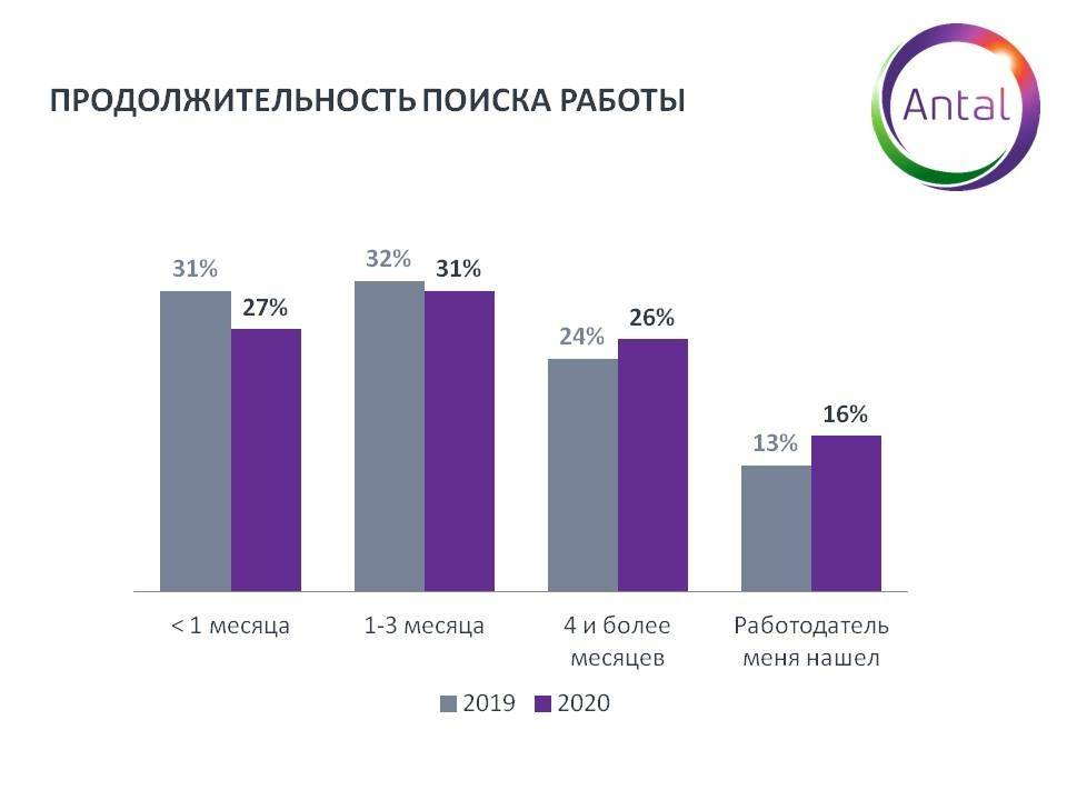 Работа в стамбуле в 2019 году: доступные вакансии для для русских и граждан снг, резюме, вакансии без опыта работы, легальное трудоустройсто