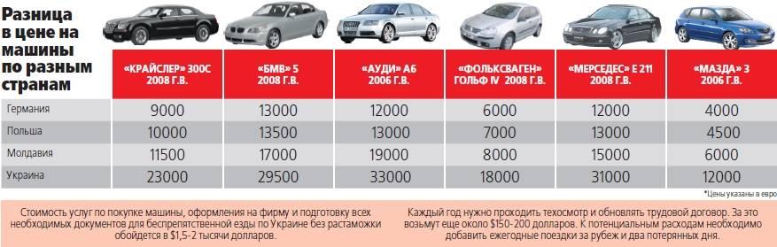 Растаможка авто из армении в россии 2021 - сколько стоит, как купить и пригнать машину, калькулятор