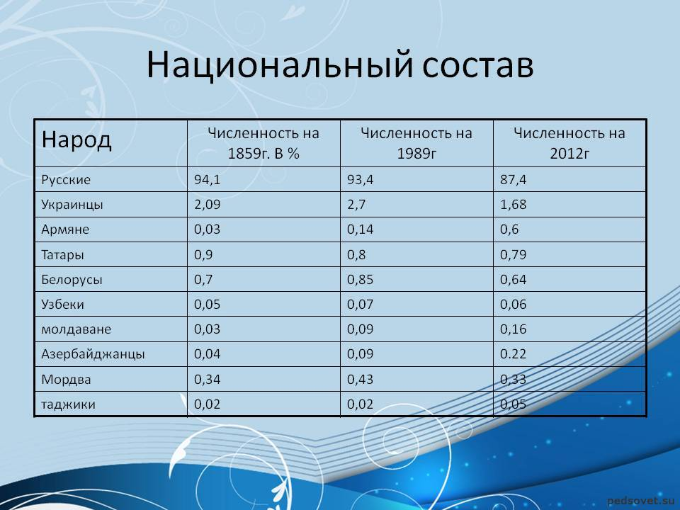 Национальный состав россии: этногруппы и статистика