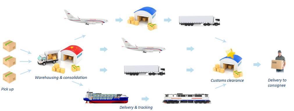 Как осуществить доставку товаров в германию и из нее
