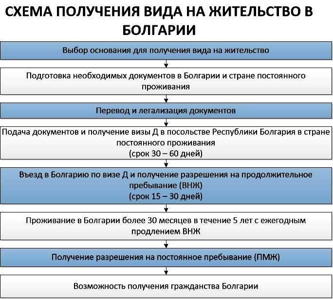 Переезд на пмж в болгарию из россии - за и против