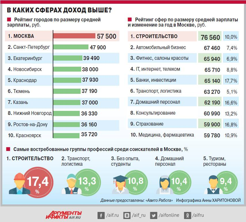 Работа в турции для русских вакансии 2021 без знания языка