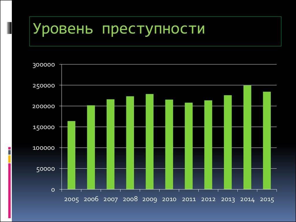 Статистика по убийствам в россии и сша (по следам последних событий) (doctor_d)