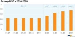 Средняя и минимальная пенсия в израиле в 2021 году