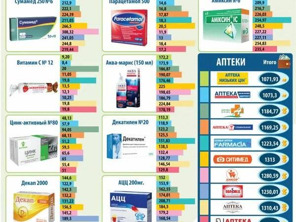 Какие таблетки нельзя делить, ломать и разминать. маркировка неделимых лекарств