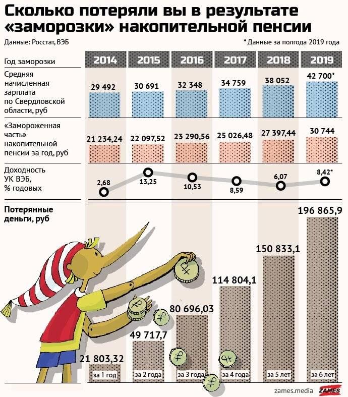 Сравнили пенсии в финляндии, сша, германии, китае и россии, а также узнали, сколько в этих странах стоят базовые услуги