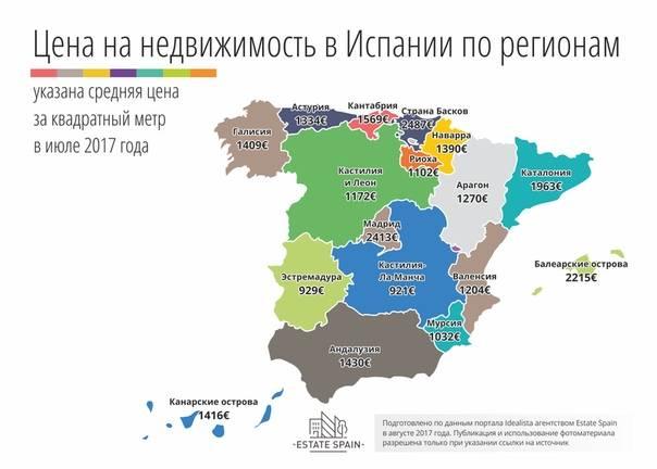 Как получить помощь на аренду или покупку дома в испании