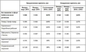 Зарплата шеф-повара (реальные цифры)