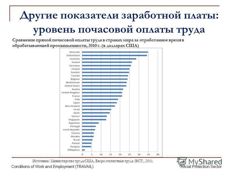 Рейтинги средних зарплат в странах мира