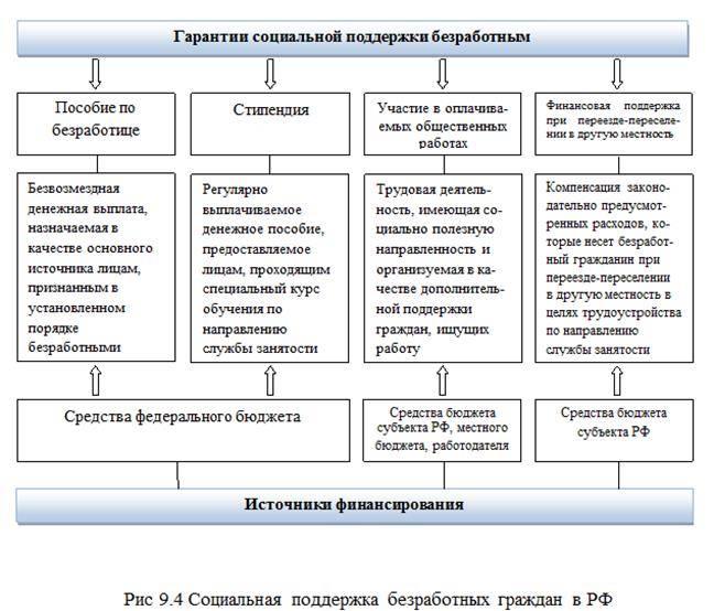 Пособие по безработице в россии и в других странах мира