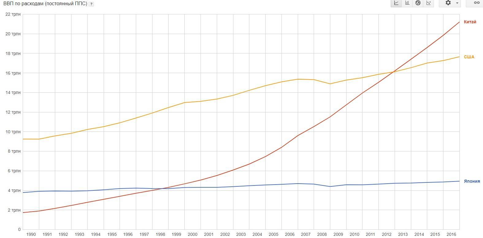 Экономика китая 2020-2021 в цифрах | take-profit.org