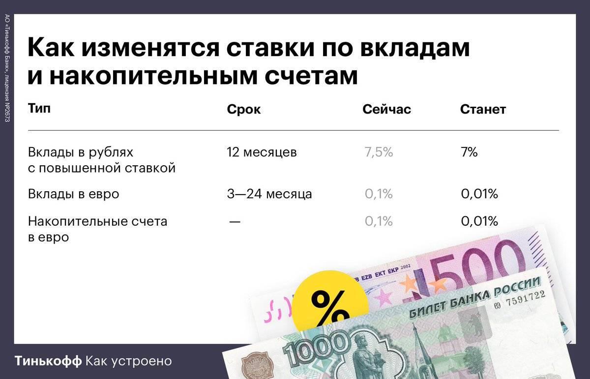 Сезонные вклады в банках в марте 2021: выгодные проценты весенних депозитов
