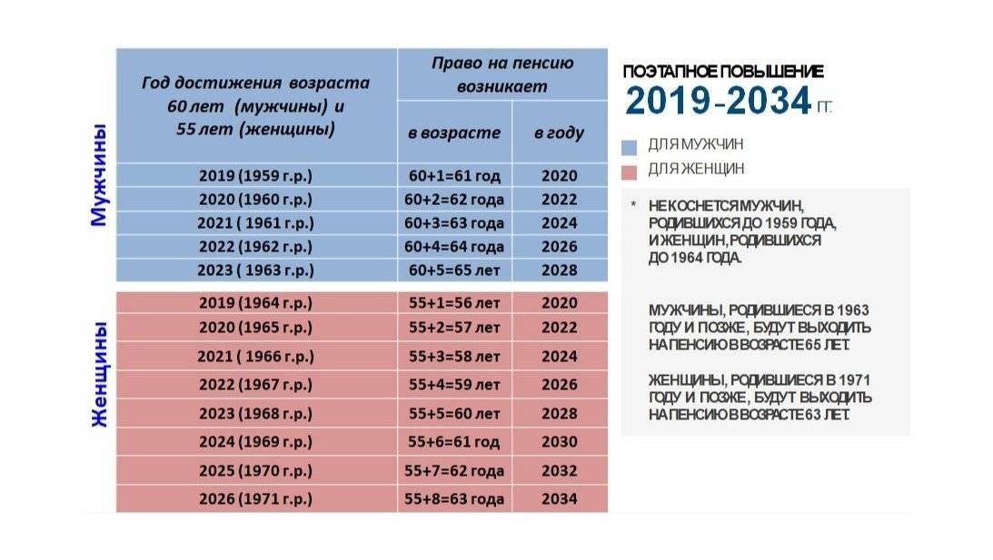 Пенсии в эстонии 2021 году   em-an.ru