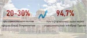Виза в болгарию для россиян в 2021 году: инструкция по самостоятельному оформлению