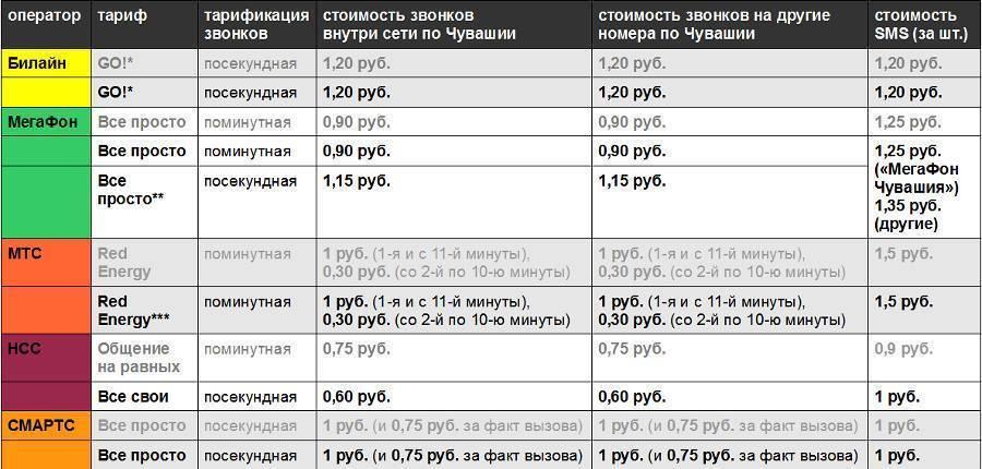 Отменил ли мтс роуминг по россии в 2019: подробности тарифкин.ру отменил ли мтс роуминг по россии в 2019: подробности