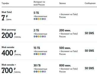 Какие операторы поддерживают esim в россии: подключить и купить