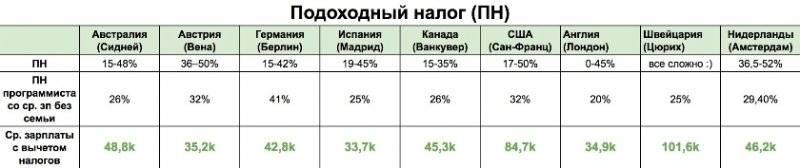 Ставка подоходного налога для физических лиц в литве