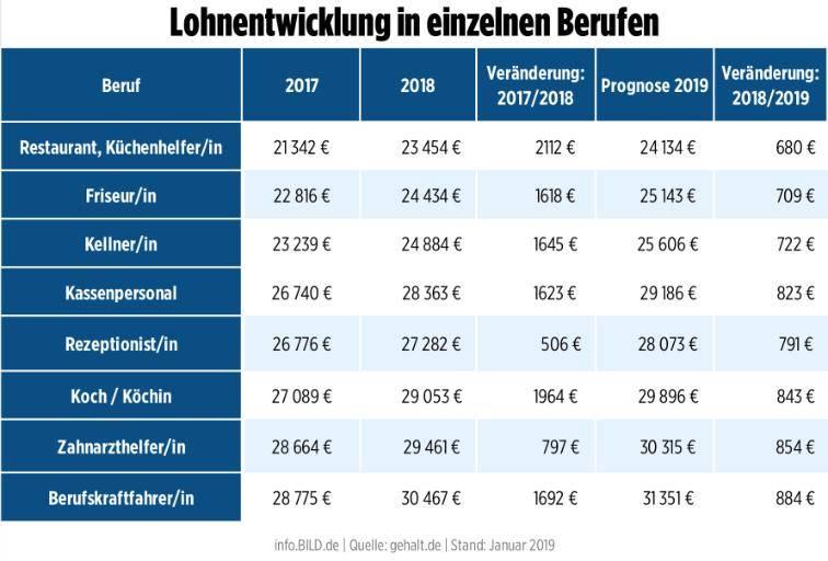 Работа в мюнхене в 2021 году для русскоязычных: как найти, вакансии
