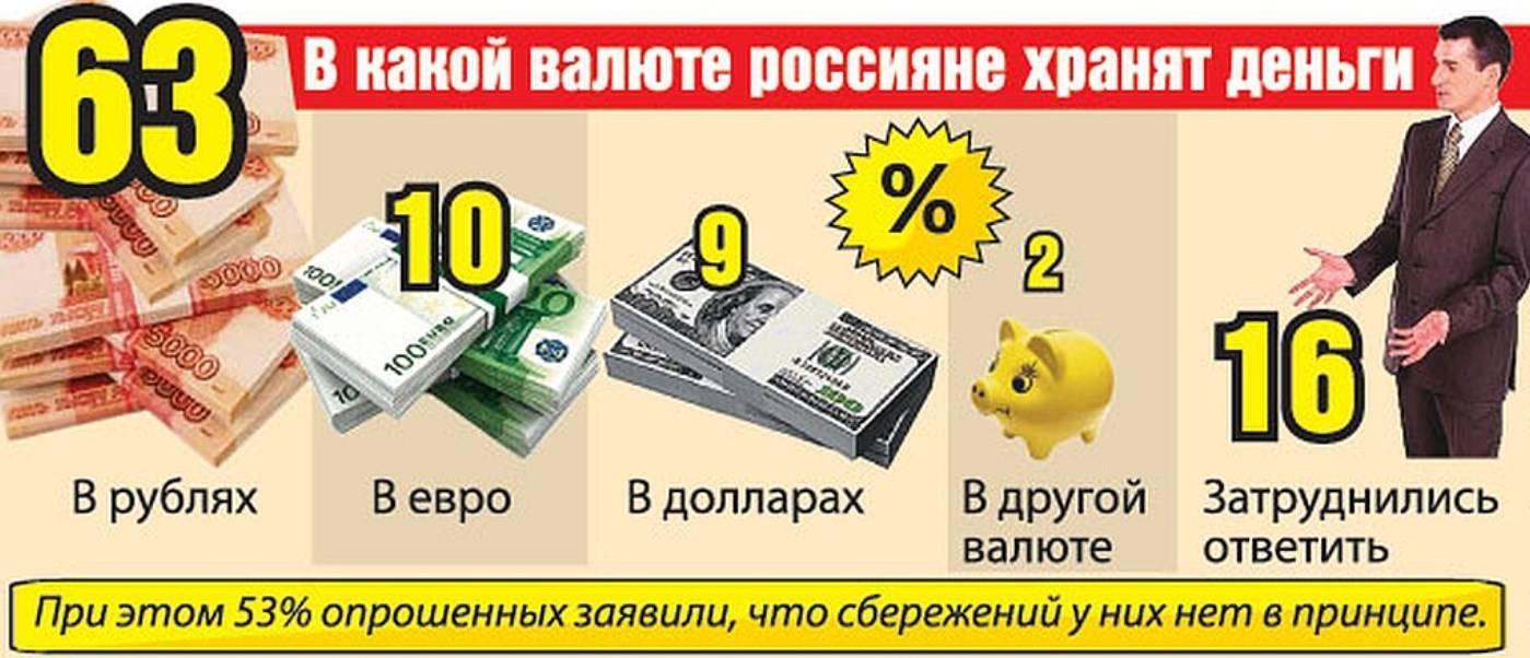 Деньги и цены в вене