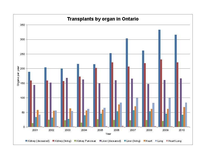 Органы для трансплантации: почему их так мало в германии