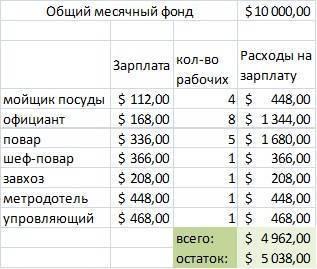 Зарплаты официант в ресторан премиум-класса в россии. средняя зарплата официант в ресторан премиум-класса в россии, статистика trud.com
