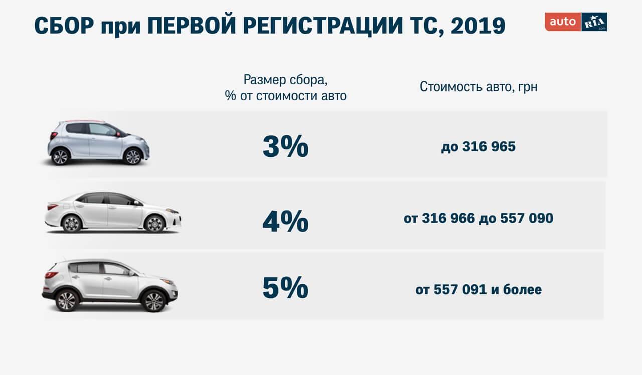 Транспортный налог в 2021 году для физических лиц – объекты, ставки, льготы, особенности