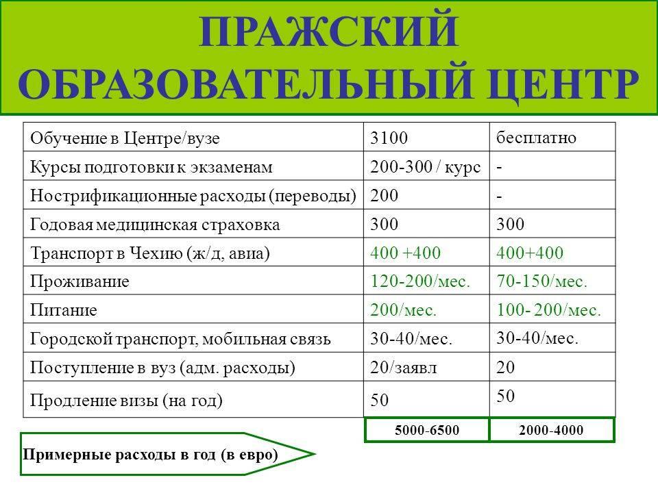 Студенческая виза в чехию в 2020 году