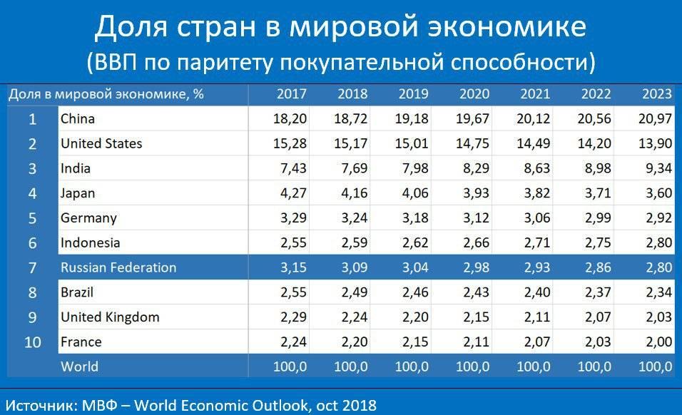 Ввп израиля: объем, темпы роста, на душу населения, структура