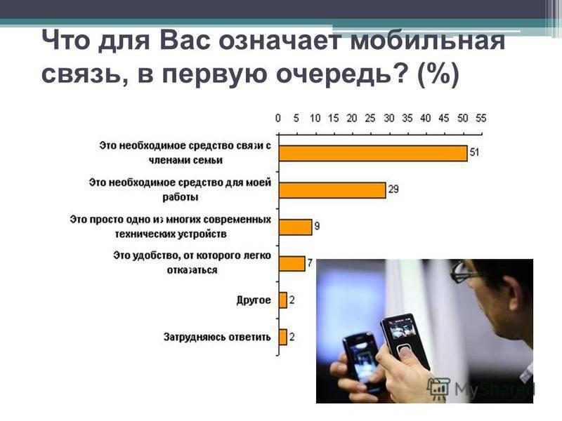 Сотовая связь в сша.   тарифные планы мобильной связи в америке