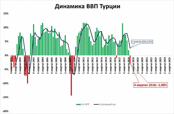 Кавказский узел | «идеальный шторм» турецкой экономики