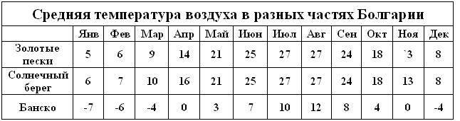 Погода в болгарии зимой, климат в болгарии зимой, архив погоды по городам