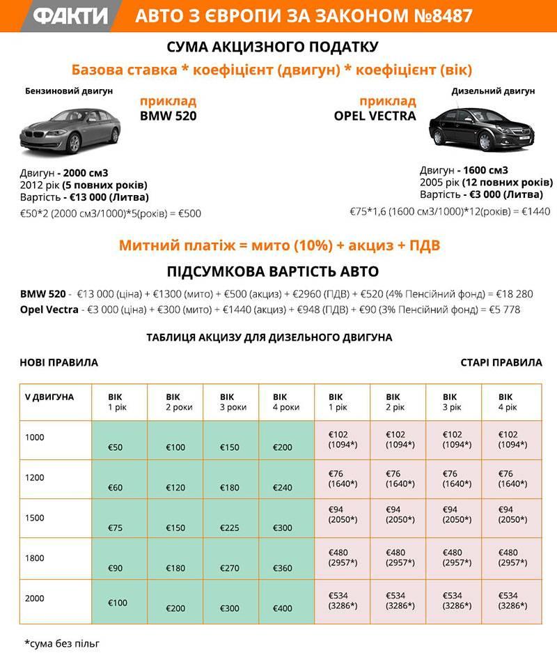 Как купить автомобиль в белоруссии и пригнать в россию в 2020 году? | помощь водителям в 2021 году