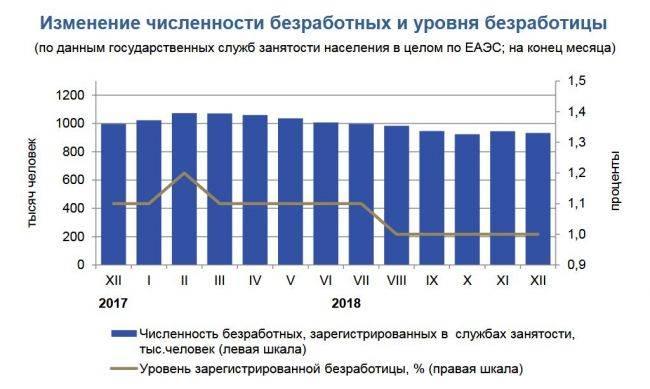Безработица в сша в 2020-2021 году: пособие по безработице