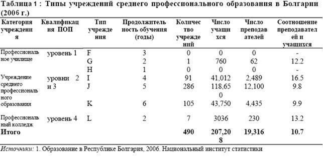 Особенности системы образования в болгарии в 2021 году