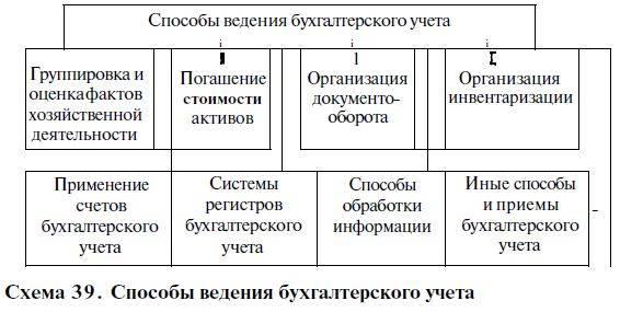 Особенности ведения бухучета в чехии