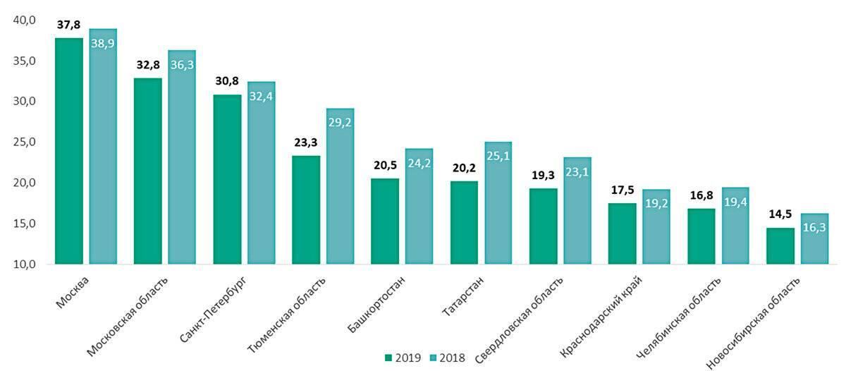 Как взять ипотеку в германии россиянину в 2021 году? сравнение процентных ставок по ипотеке для россиян и жителей германии