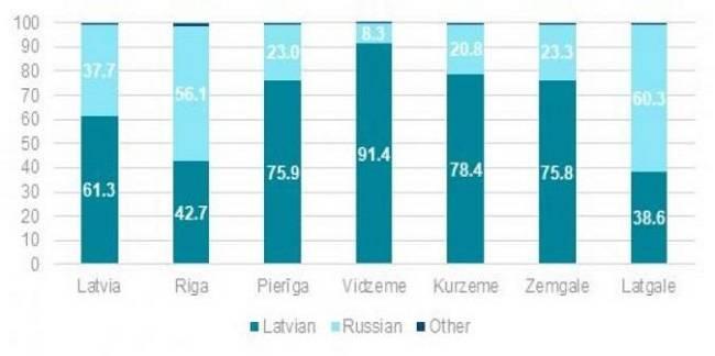 На каких языках говорят жители латвии