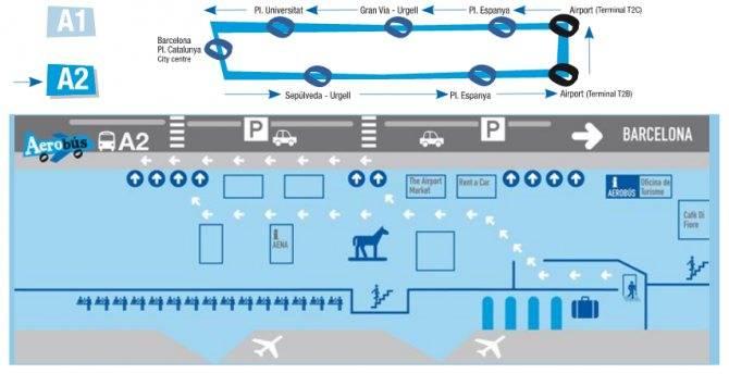 Аэропорт барселоны эль-прат — отзывы туристов, схема и структура, терминалы и дьюти-фри, табло вылета и прилёта, транспорт в город