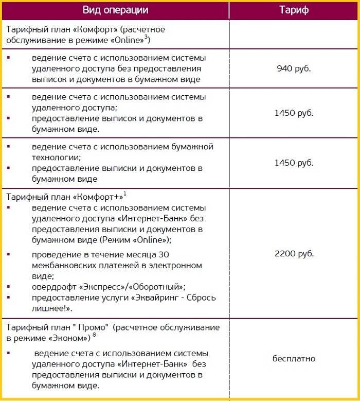 Расчетный счет в банке «точка банк» для ип и юридических лиц